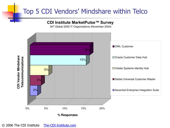 Top 5 CDI Vendors' Mindshare within Telco