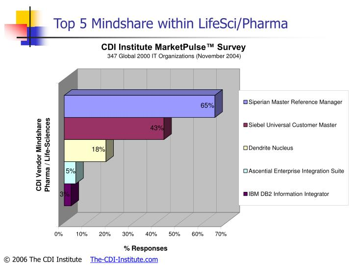 Top 5 Mindshare within LifeSci/Pharma