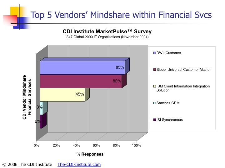 Top 5 Vendors' Mindshare within Financial Svcs