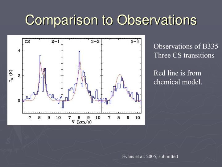 Comparison to Observations