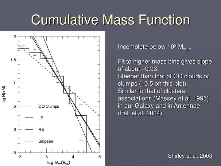 Cumulative Mass Function