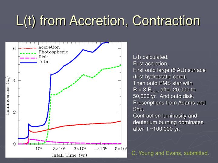L(t) from Accretion, Contraction