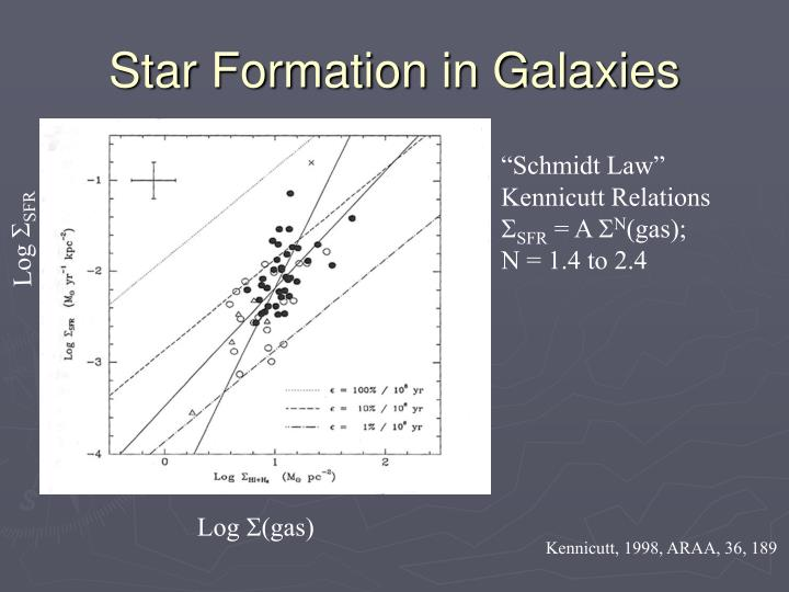 Star Formation in Galaxies