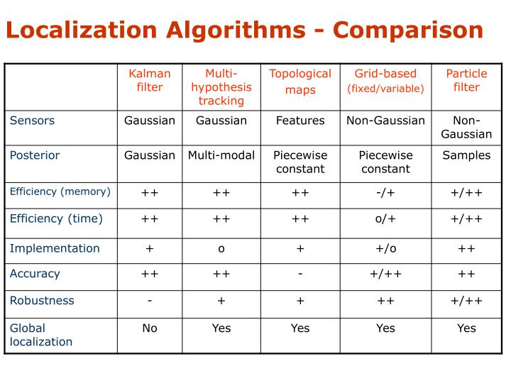 Localization Algorithms - Comparison