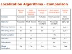 localization algorithms comparison