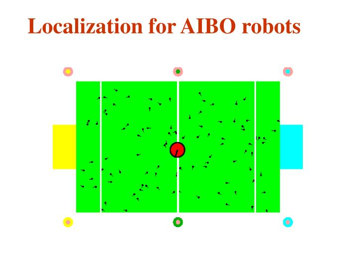 Localization for AIBO robots