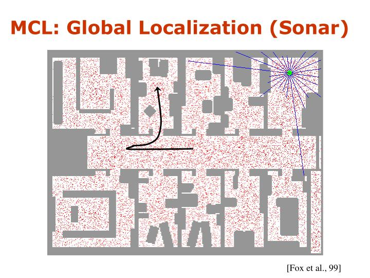 MCL: Global Localization (Sonar)