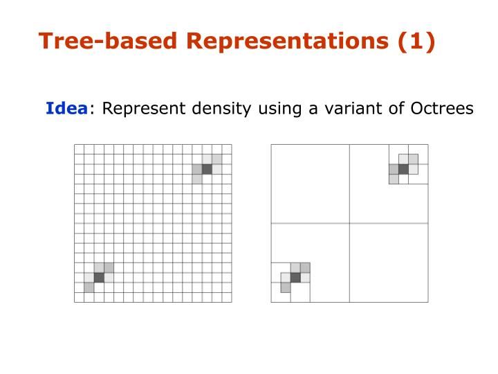 Tree-based Representations (1)