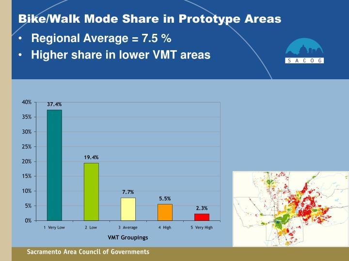Bike/Walk Mode Share in Prototype Areas