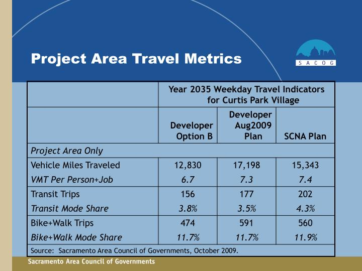 Project Area Travel Metrics
