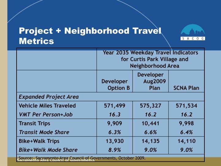 Project + Neighborhood Travel Metrics