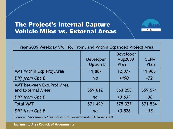 The Project's Internal Capture Vehicle Miles vs. External Areas