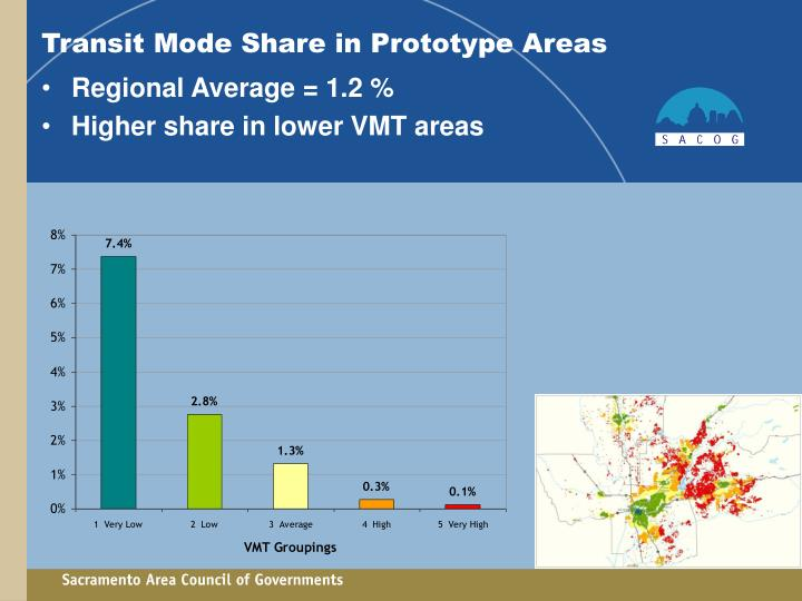 Transit Mode Share in Prototype Areas