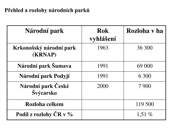 Pehled a rozlohy nrodnch park