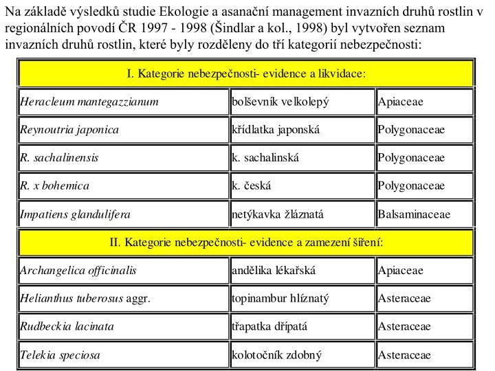 Na základě výsledků studie Ekologie a asanační management invazních druhů rostlin v regionálních povodí ČR 1997 - 1998 (Šindlar a kol., 1998) byl vytvořen seznam invazních druhů rostlin, které byly rozděleny do tří kategorií nebezpečnosti: