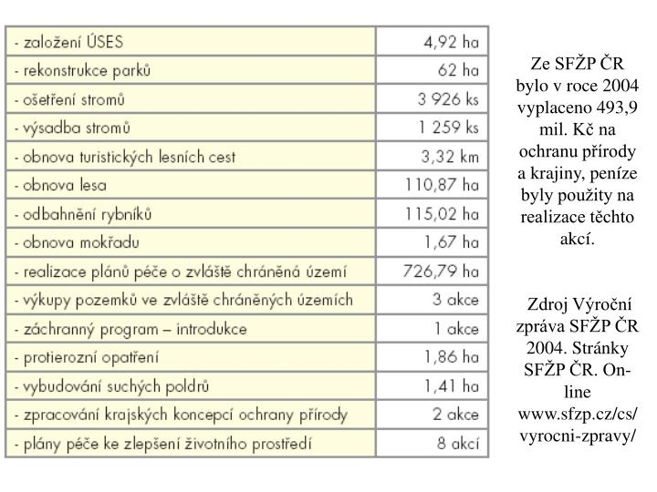 Ze SFŽP ČR bylo v roce 2004 vyplaceno 493,9 mil. Kč na ochranu přírody a krajiny, peníze byly použity na realizace těchto akcí.