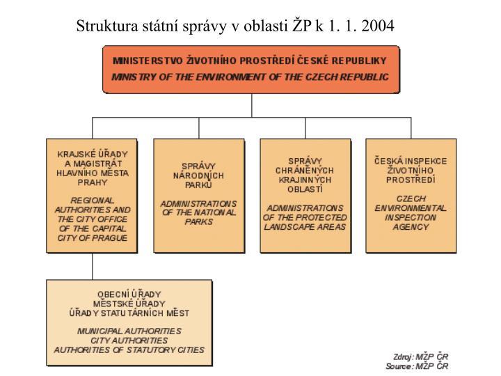 Struktura státní správy v oblasti ŽP k 1. 1. 2004