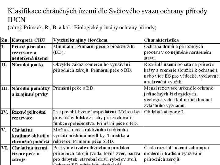 Klasifikace chrnnch zem dle Svtovho svazu ochrany prody IUCN