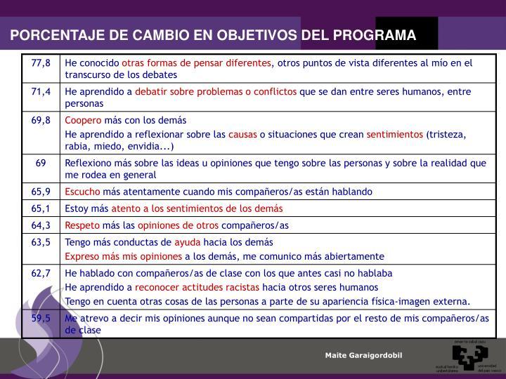 PORCENTAJE DE CAMBIO EN OBJETIVOS DEL PROGRAMA