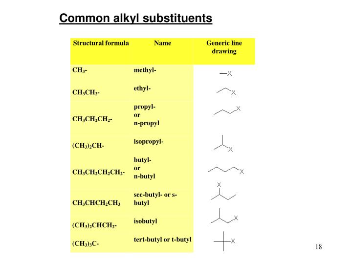 Common alkyl substituents