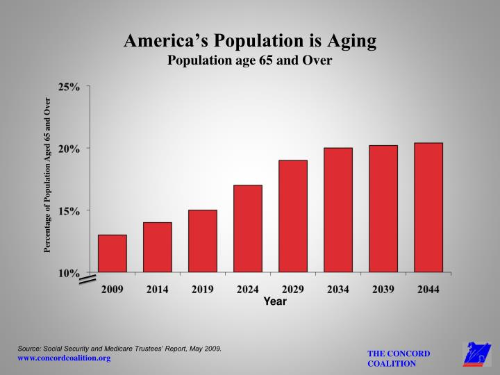 America's Population is Aging