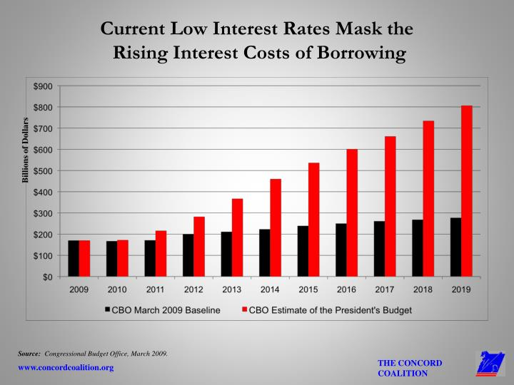 Current Low Interest Rates Mask the