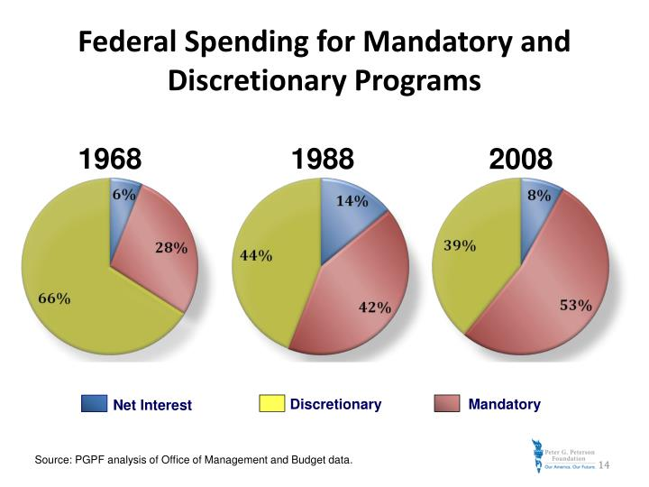 Federal Spending for Mandatory and Discretionary Programs