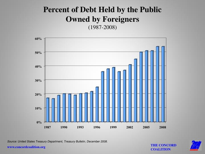 Percent of Debt Held by the Public