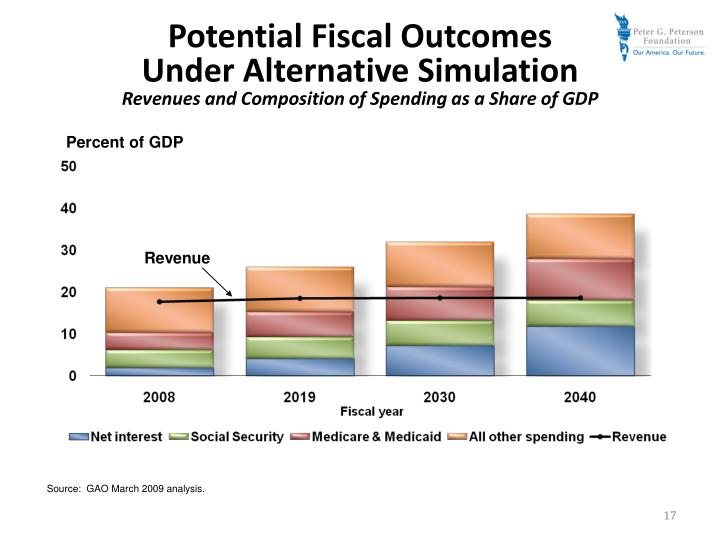 Potential Fiscal Outcomes