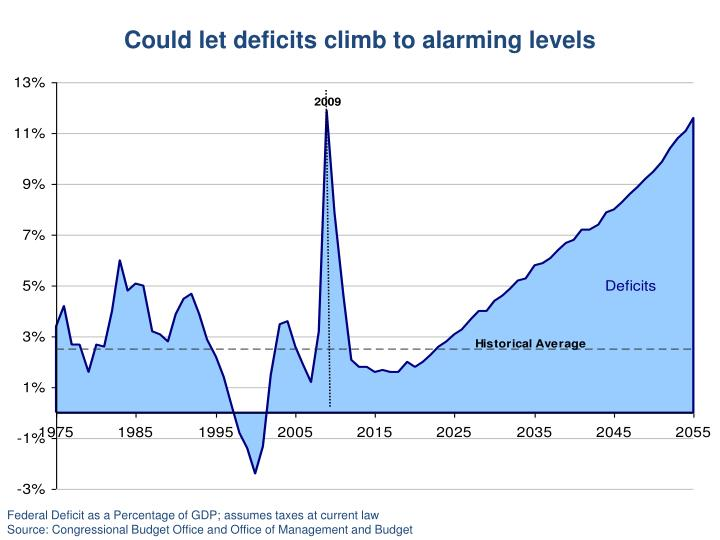 Could let deficits climb to alarming levels