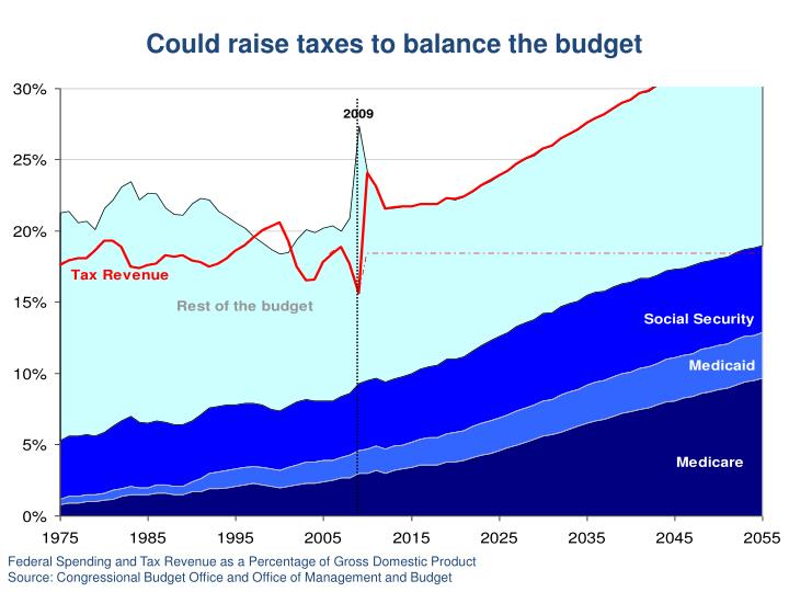 Could raise taxes to balance the budget