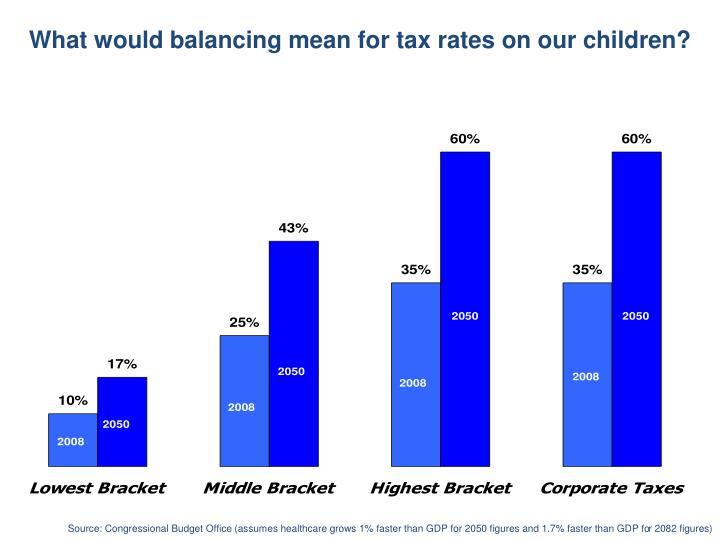 What would balancing mean for tax rates on our children?