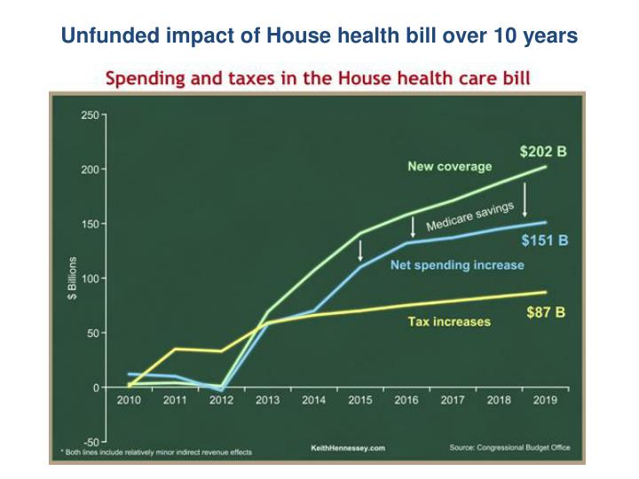 Unfunded impact of House health bill over 10 years