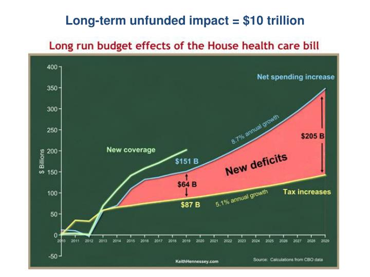 Long-term unfunded impact = $10 trillion