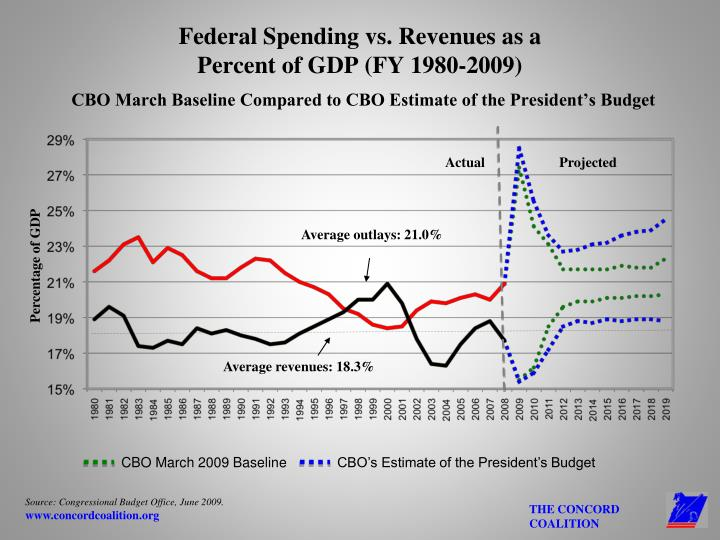 Federal Spending vs. Revenues as a