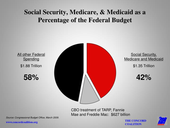 Social security medicare medicaid as a percentage of the federal budget