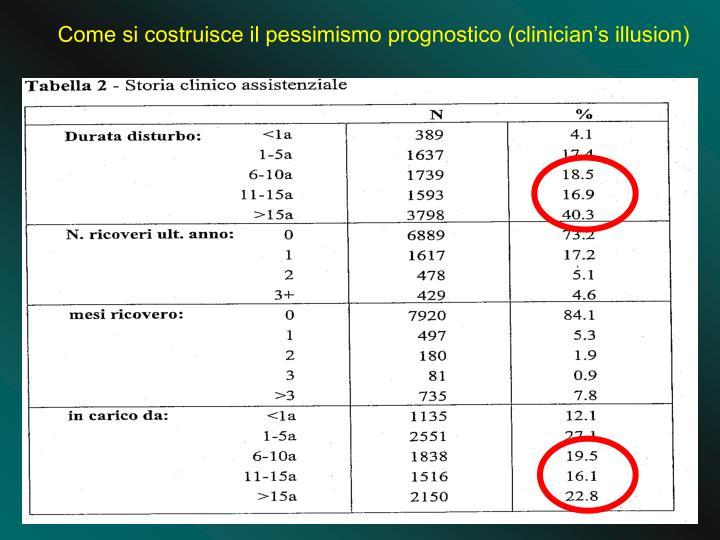 Come si costruisce il pessimismo prognostico (clinician's illusion)
