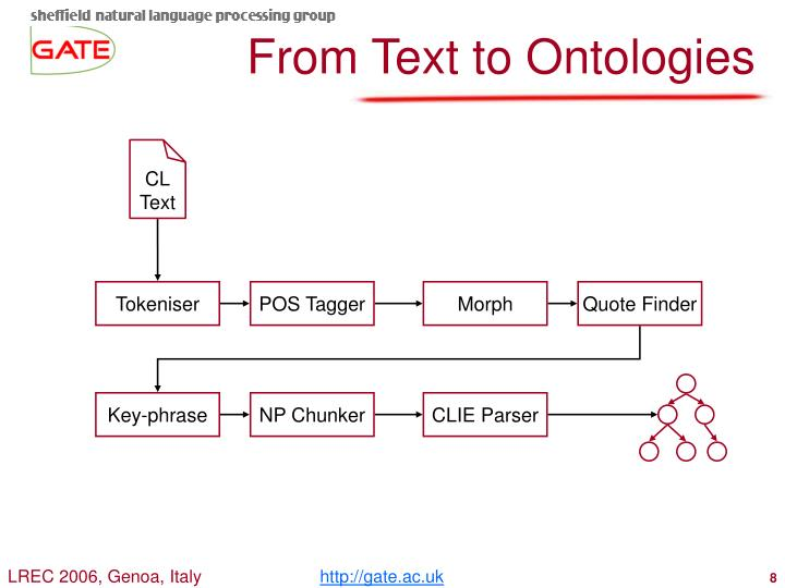 From Text to Ontologies