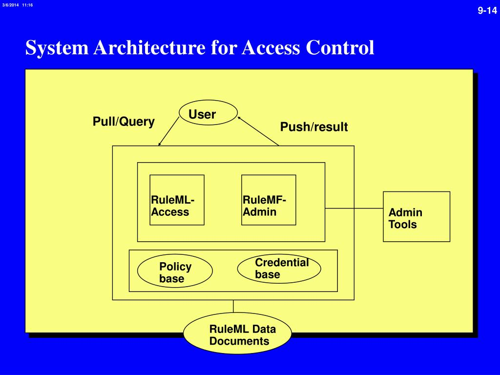 System Architecture for Access Control