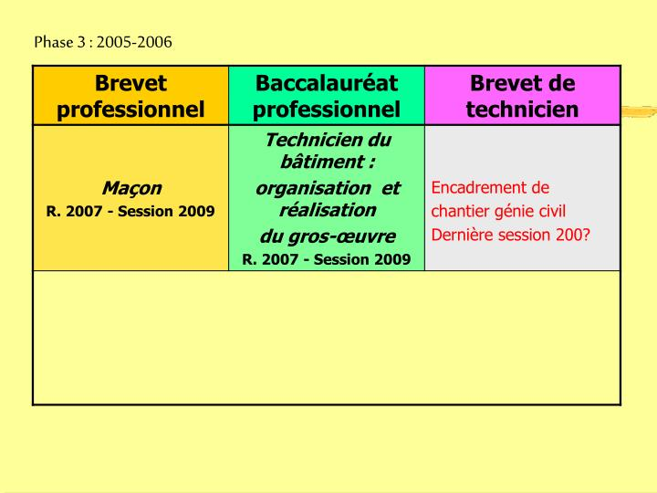 Phase 3 : 2005-2006