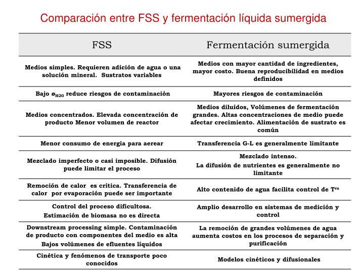 Comparación entre FSS y fermentación líquida sumergida