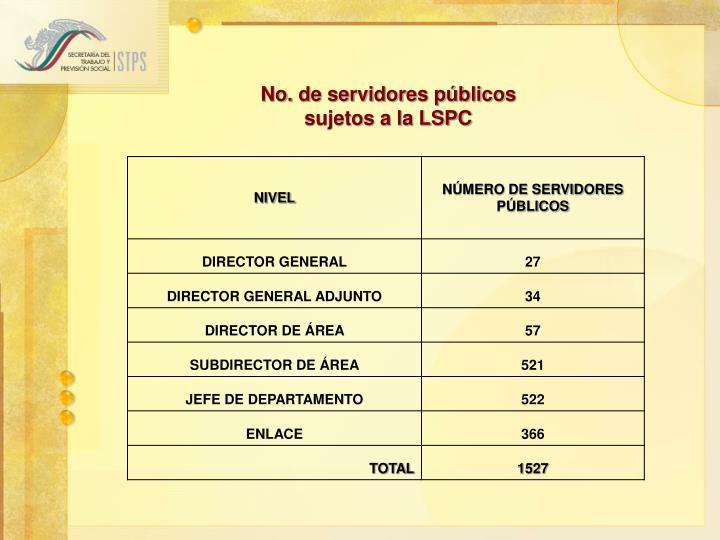 No. de servidores públicos
