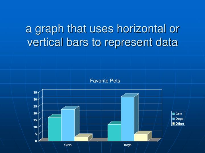 a graph that uses horizontal or vertical bars to represent data
