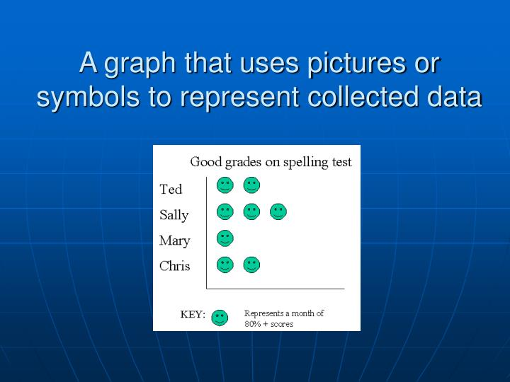 A graph that uses pictures or symbols to represent collected data