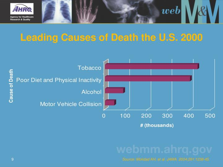 Leading Causes of Death the U.S. 2000