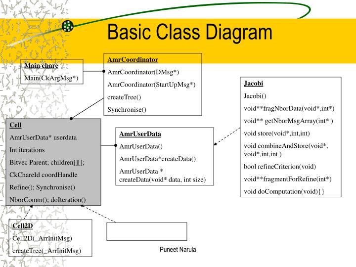 Basic Class Diagram