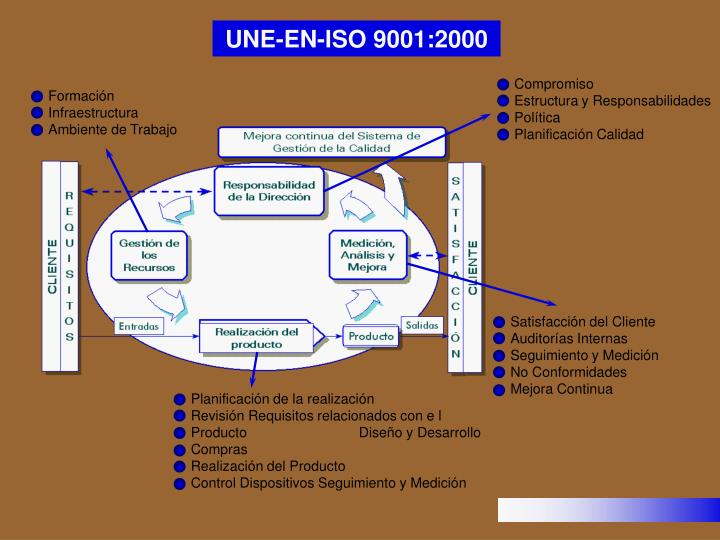 Compromiso                              Estructura y Responsabilidades                             Política                                   Planificación Calidad
