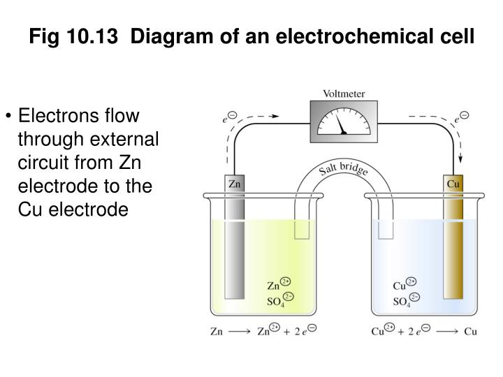 Fig 10.13  Diagram of an electrochemical cell