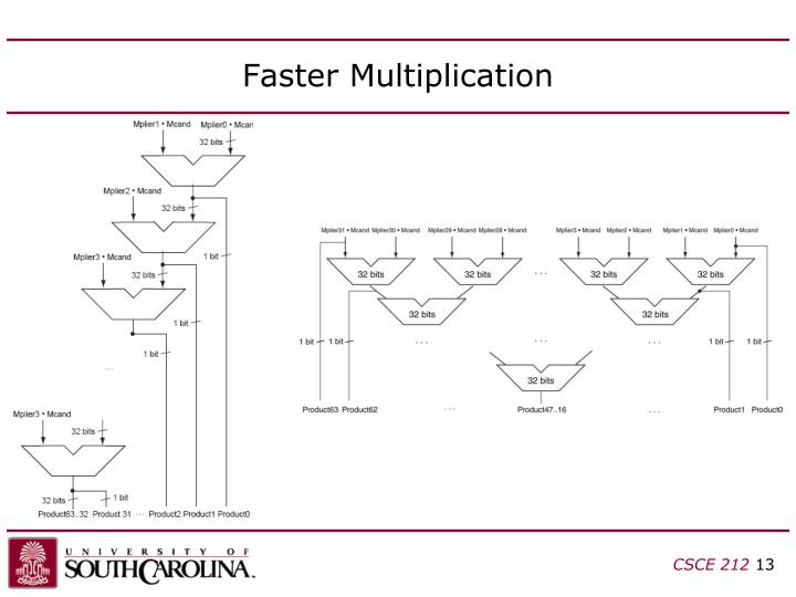 Faster Multiplication