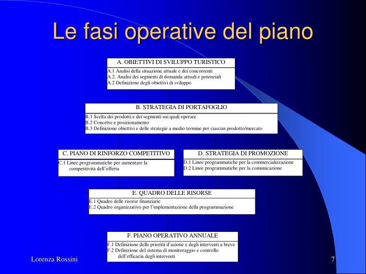 Le fasi operative del piano